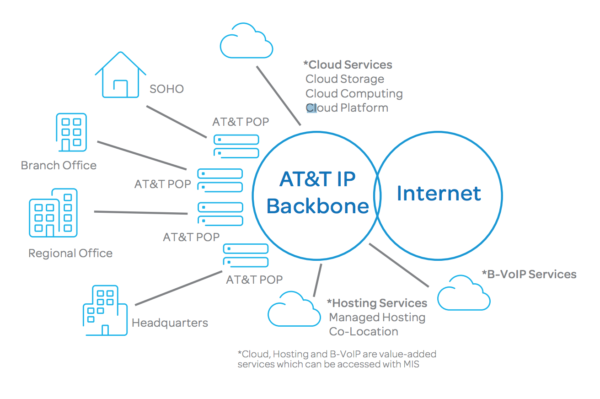 AT&T Dedicated Internet Access